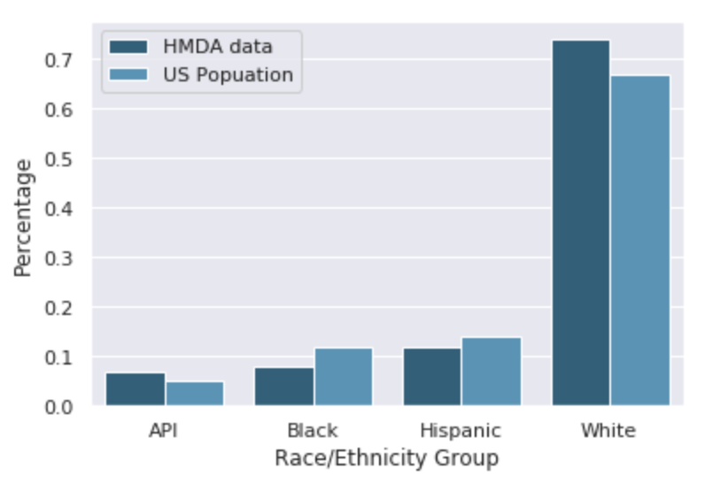 Figure 1: Racial distribution of U.S. population (according to 2010 Census) and filtered mortgage applicant sample from 2017.
