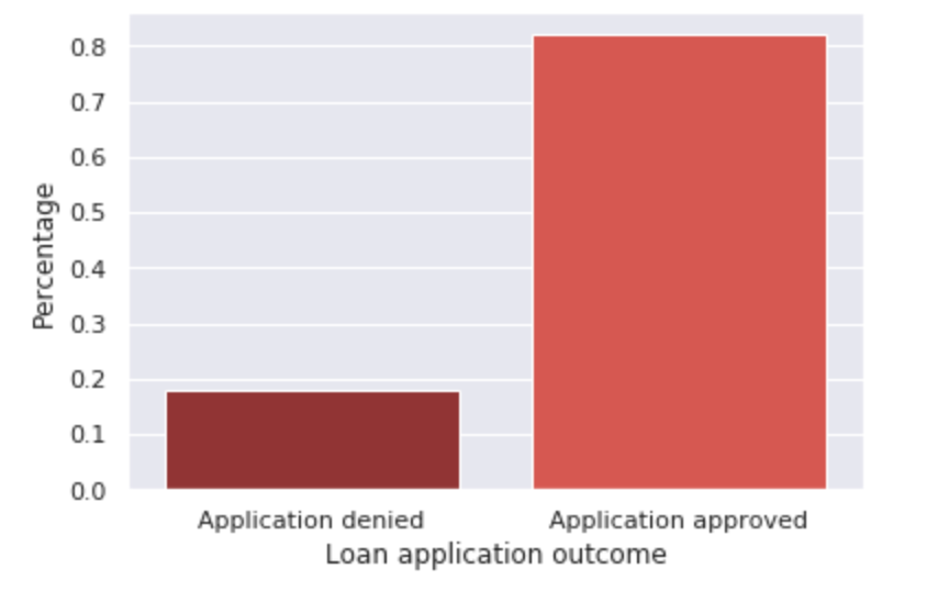 Figure 2: Frequency of application outcomes. Most applications are approved (e.g., the application was approved or originated) while approximately a fifth of applications are denied.