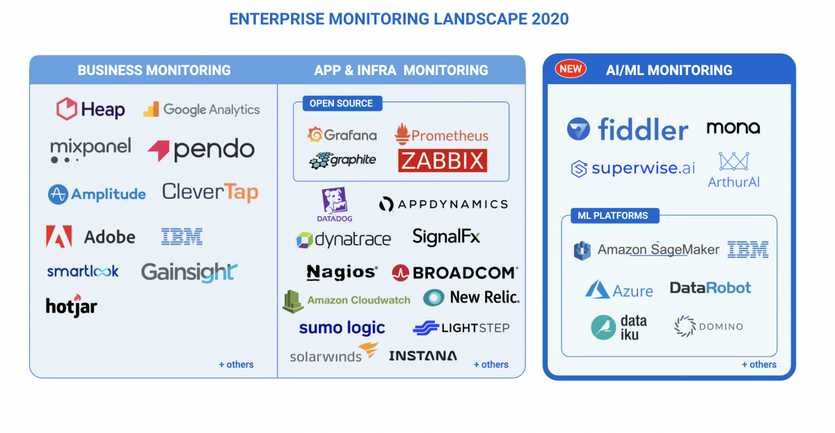 Enterprise Monitoring Landscape – Overview and New Entrants