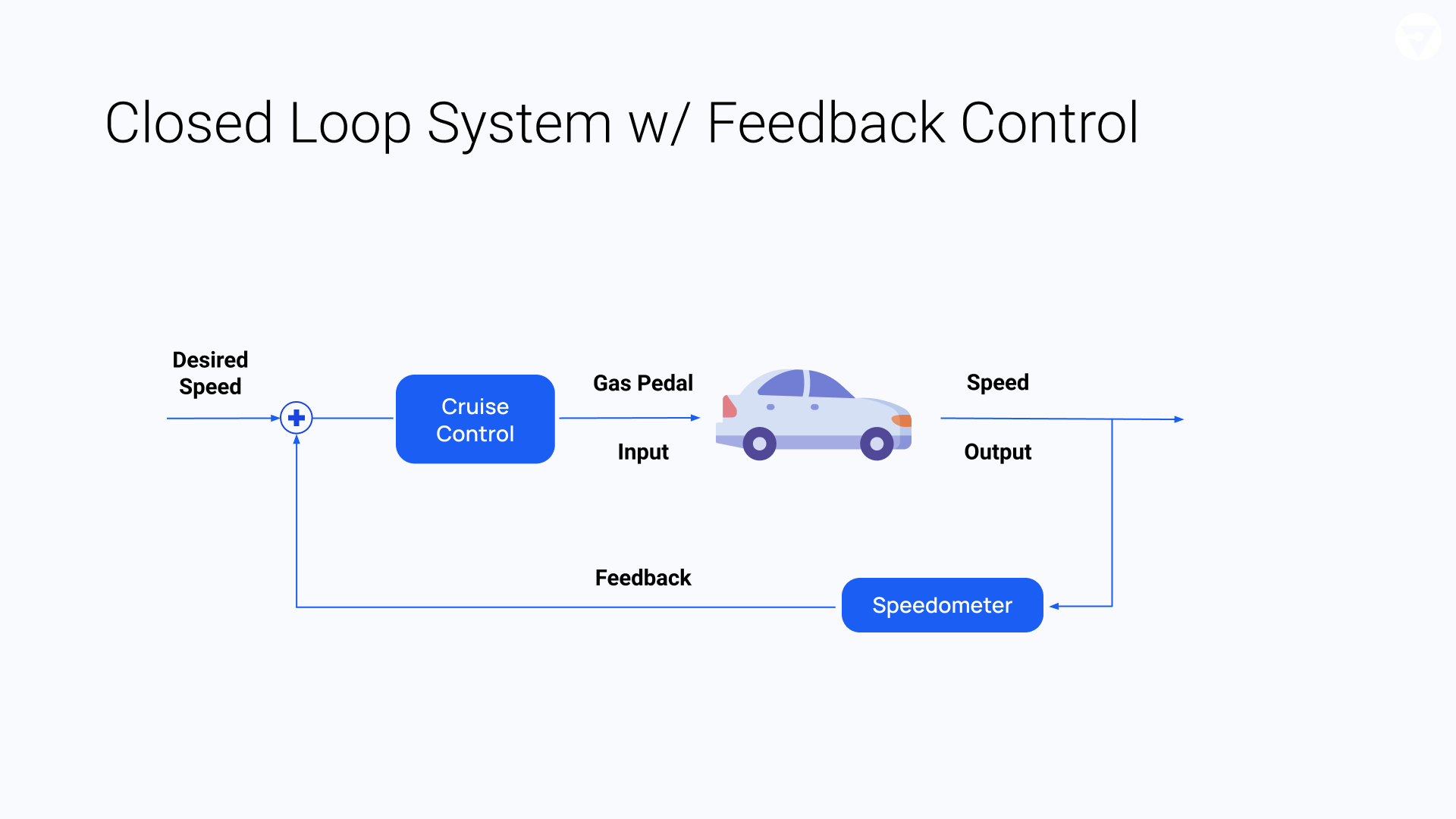 Closed-loop systems have a feedback control, like a cruise control in your car that receives feedback from the speedometer.
