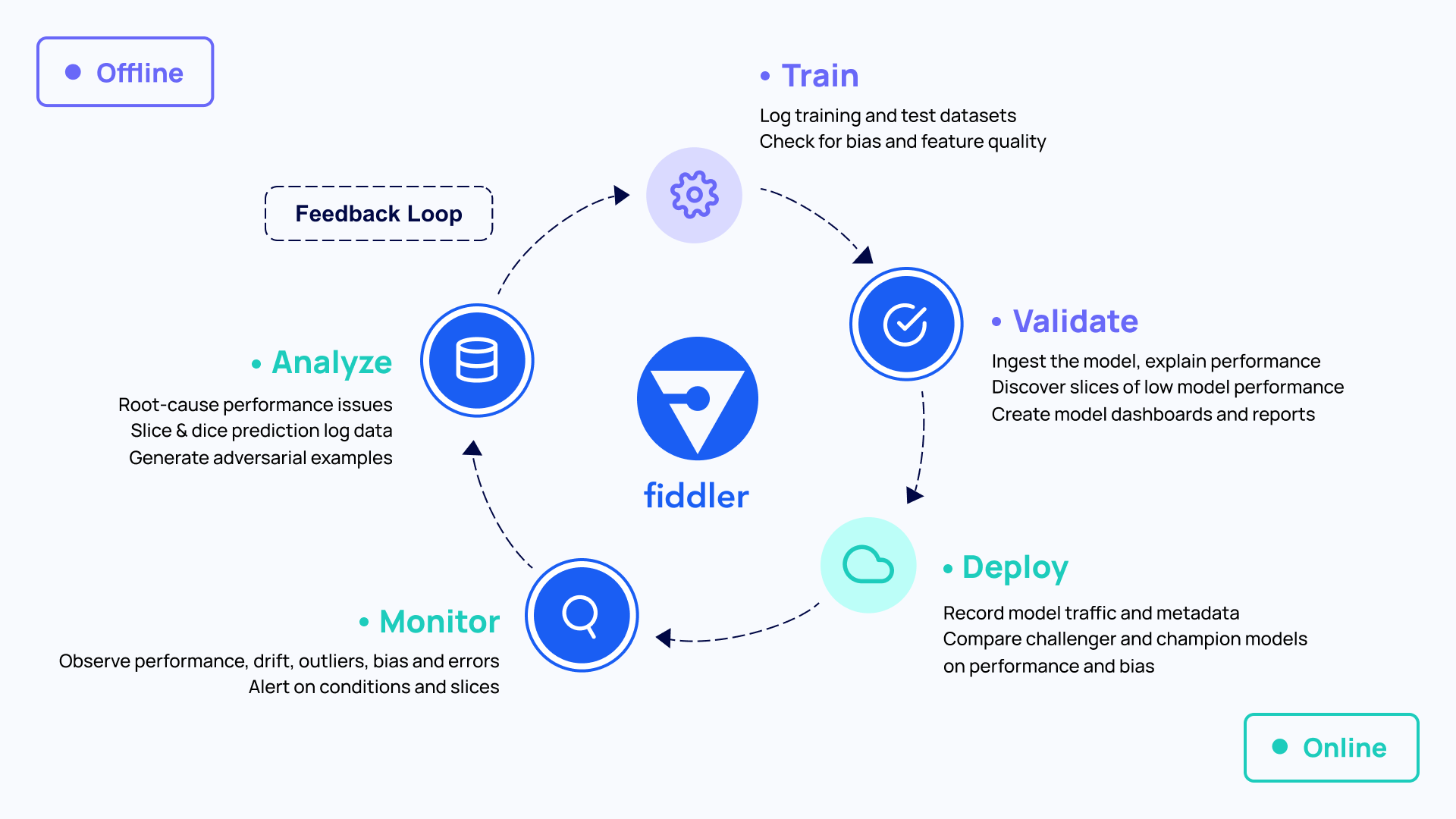 In short, the ML feedback loop involves Training and Validating models offline and Deploying, Monitoring, and Analyzing model online.