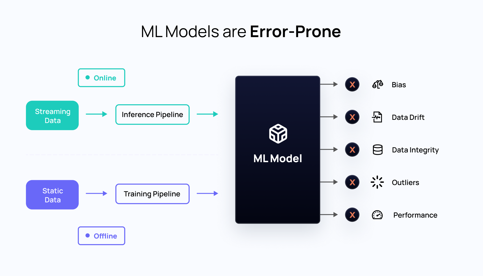 ML Models are naturally prone to error. The difference in offline and online data flow makes a machine learning model face challenges like bias, data drift, data integrity, outliers, and performance issues.