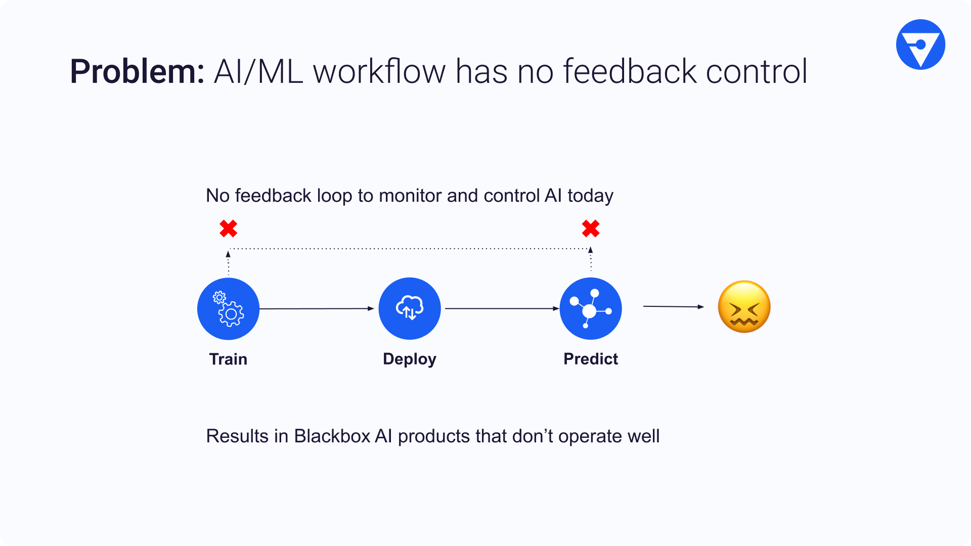 What's wrong with the current AI/ML workflow? There is no feedback loop to monitor and control AI. As a result, the black box AI products do not operate efficiently.