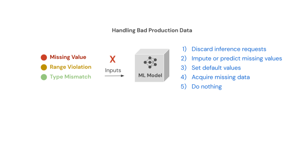 How do you handle bad production data? (1) Discard inference requests, (2) Impute or predict missing values, (3) set default values, (4) acquire missing data, and (5) do nothing.