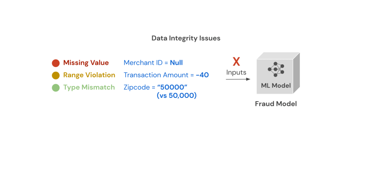 Common ML Monitoring Data Integrity Issues are (1) Missing value, (2) Range violation, and (3) Type mismatch.