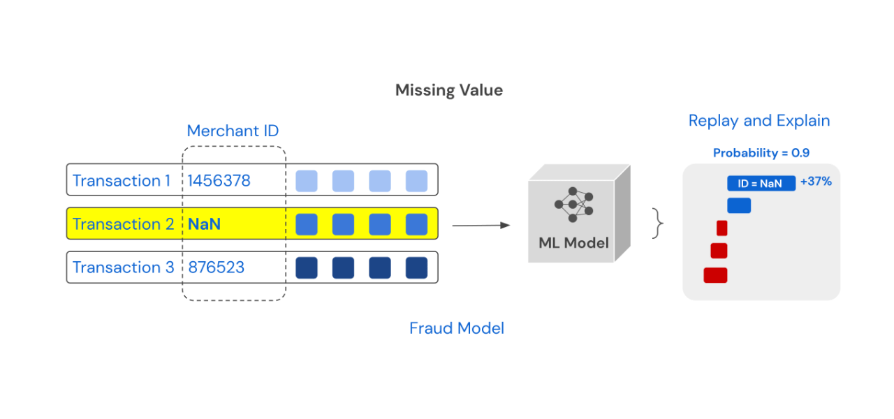When there is a missing value, it is often not recorded and makes it hard to reproduce the results.