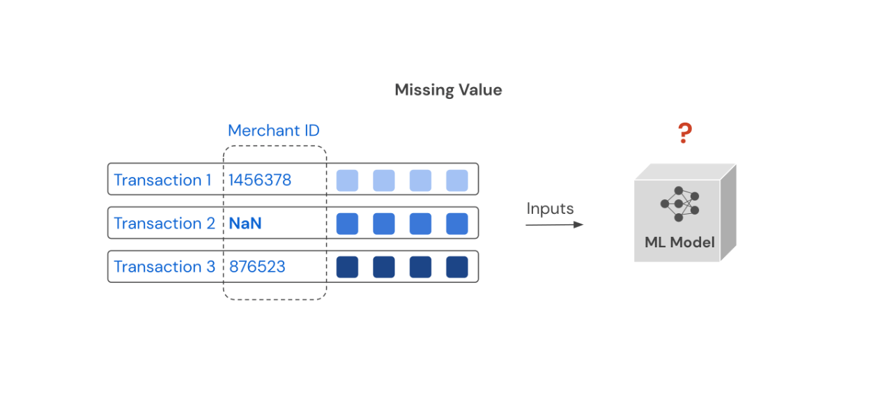 Missing value example in ML Lifecycle