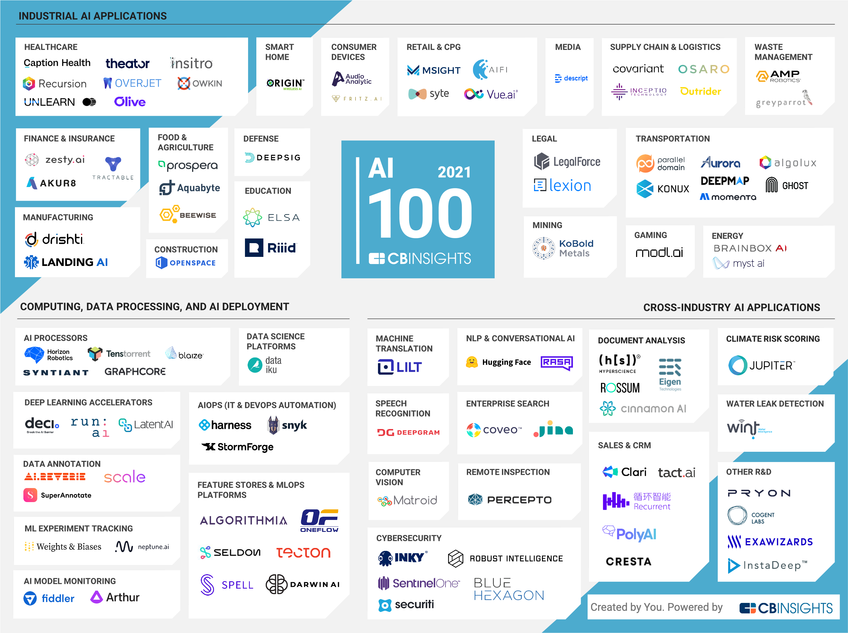 Fiddler AI named one of the most promising AI companies in the world in 2021 by CB Insights