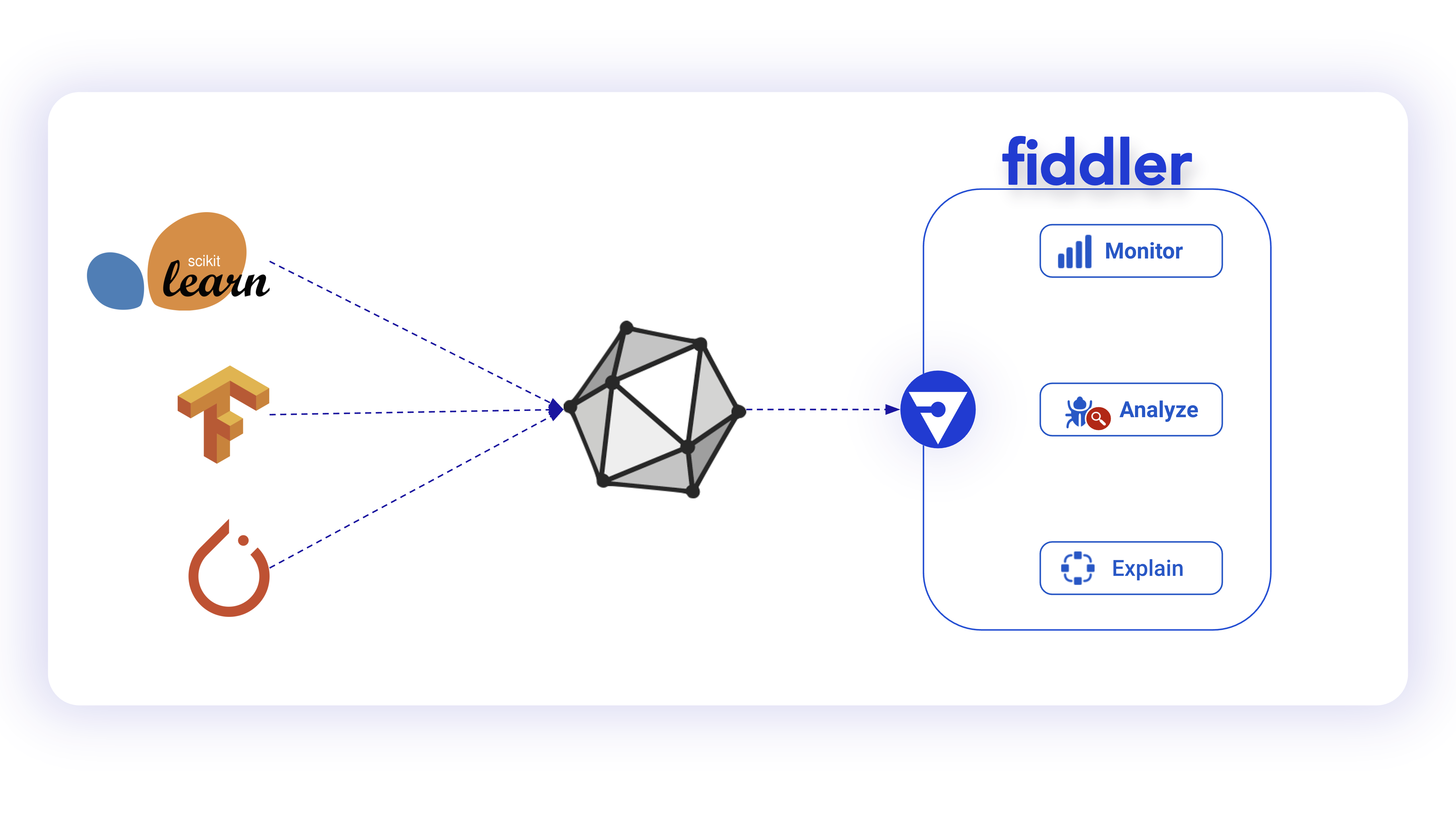 Diagram of how Fiddler Model Performance Monitoring Platform uses ONNX to support different model frameworks, like ScikitLearn, TensorFlow, and PyTorch